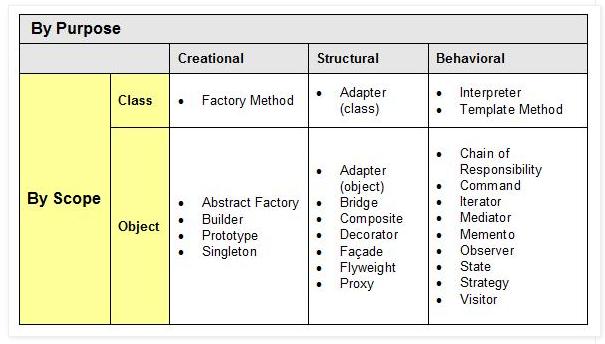 DesignPattern_Classify