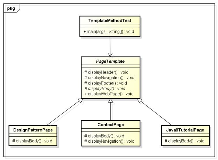 TemplateMethod_ClassDiagram