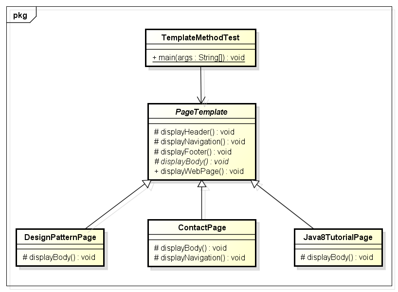 TemplateMethod_ClassDiagram
