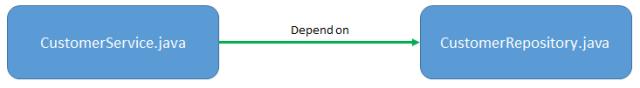 Dependency1