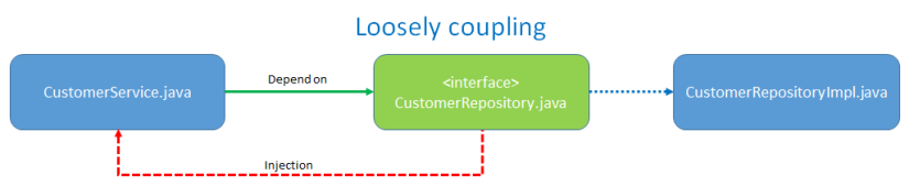 LooselyCoupling
