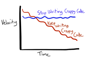 TechnicalDebt-StopWritingCrap-vs-KeepWritingCrap