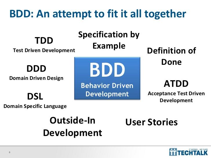 ndc-2011-specflow-pragmatic-bdd-for-net-6-728