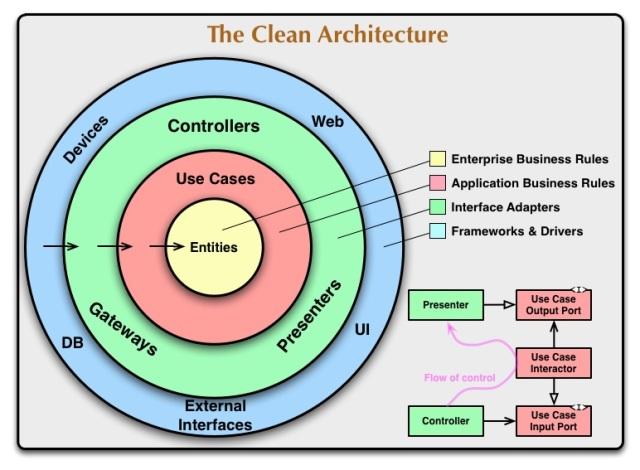 cleanarchitecture-5c6d7ec787d447a81b708b73abba1680