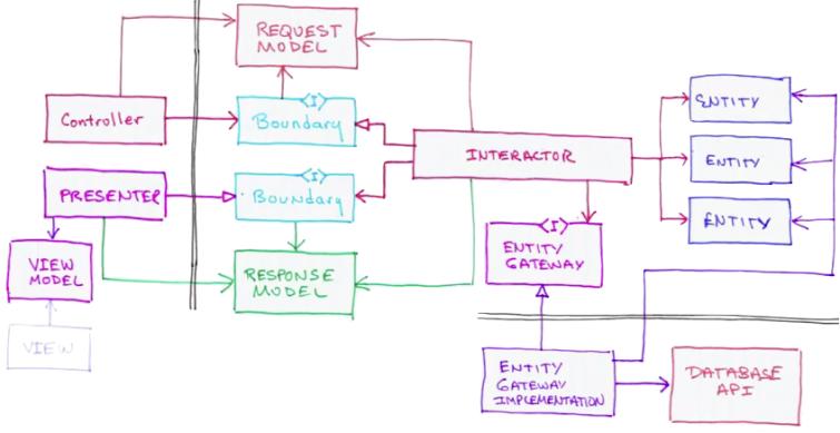 cleanarchitecturedesign