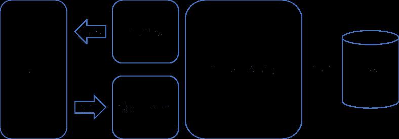 CQRS-Simple-Architecture_2_CQS_1