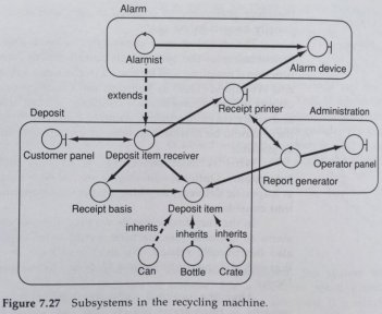 fig_7_27_subsystems
