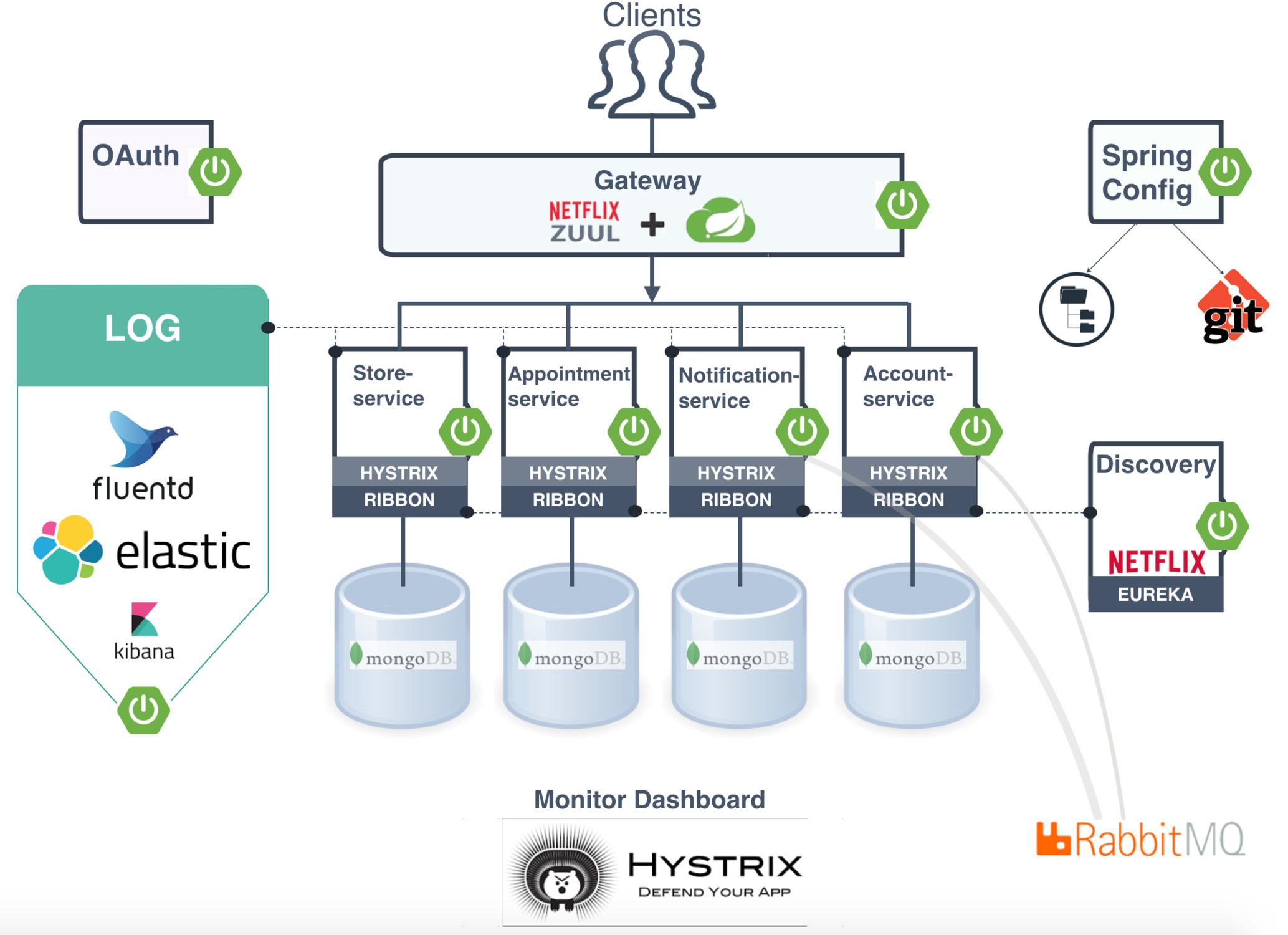 Event driven microservices architecture using Spring Cloud