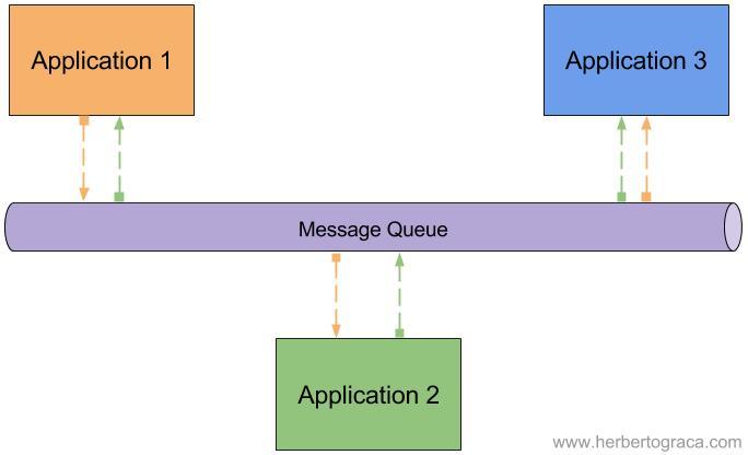 1995s-message-queue