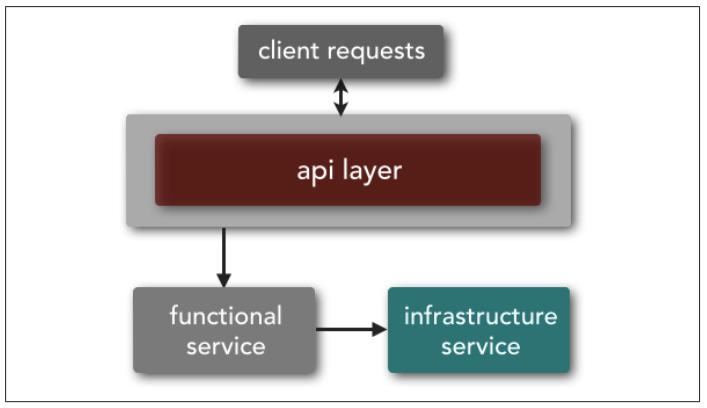 2.1 - Microservice service taxonomy