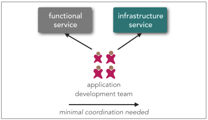2.3 - Microservices service ownership model