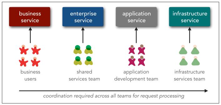 2.4 - SOA service ownership model