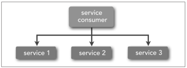 3.3 - Service orchestration