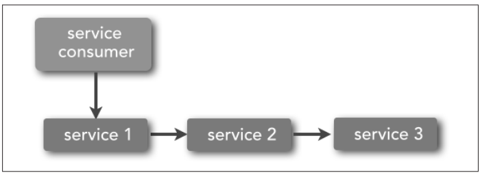 3.4 - Service choreography