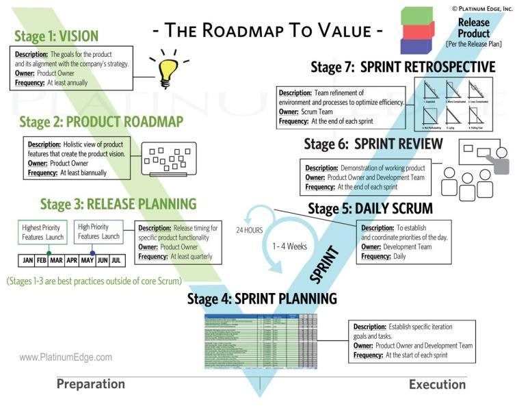 The Agile Platinum Edge Roadmap to Value