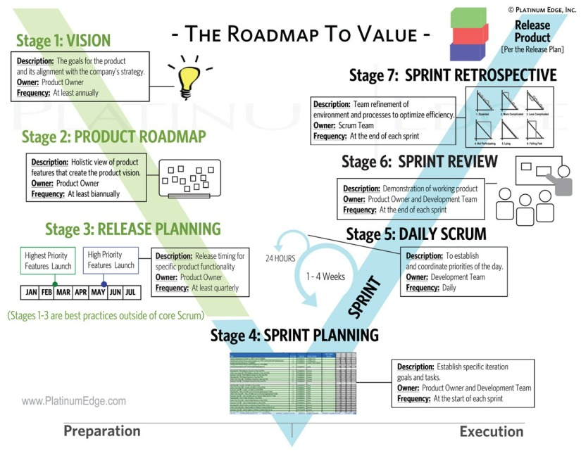 The Agile Platinum Edge Roadmap to Value